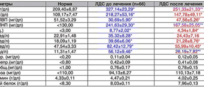 Показатели анализа крови холестерин